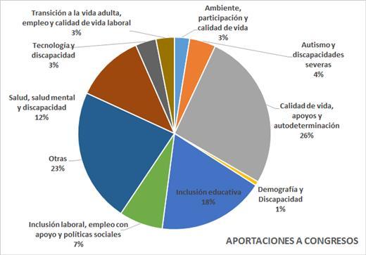 Gráfico porcentual de aportaciones a congresos por líneas