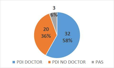 Gráfica porcentual de los miembros del INICO