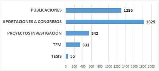 Gráfico de barras de producción científica