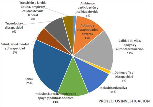 Gráfico porcentual de proyectos de investigación por líneas