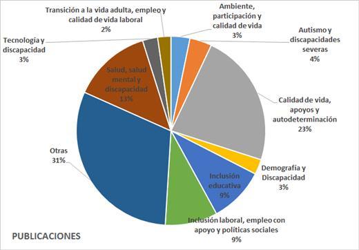 Gráfico porcentual de publicaciones por líneas